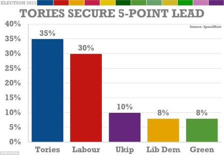282B65F800000578-3063103-In_the_latest_IpsosMori_poll_the_Tories_are_five_points_ahead_of-a-83_1430426703385